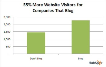 Blogs create website traffic
